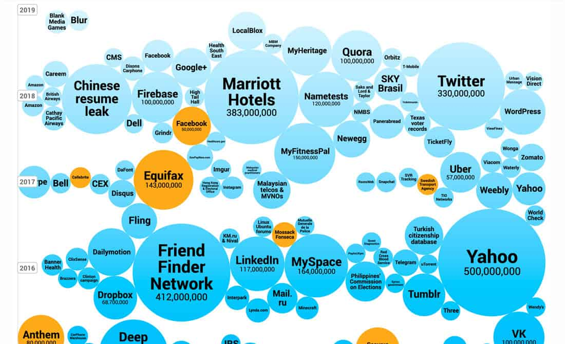 World's Biggest Data Breaches and Hacks